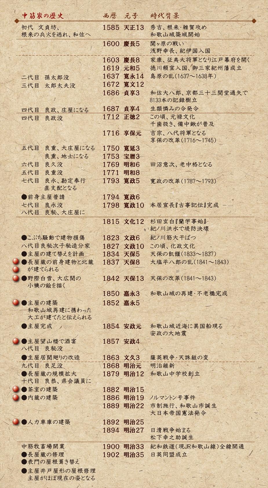 歴史 年表