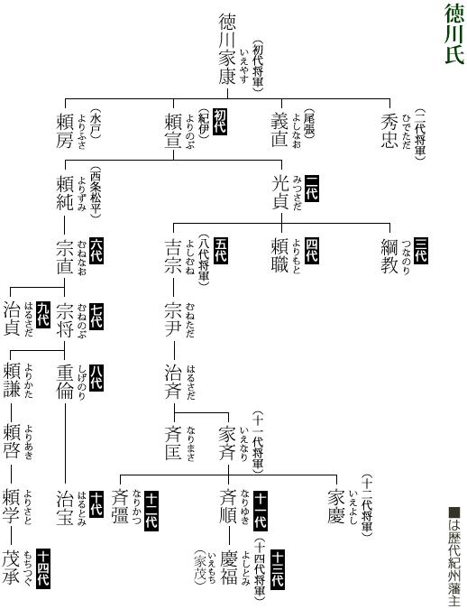 徳川氏系図